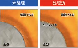 金型の溶損の予防